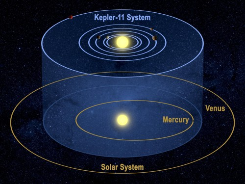 Kepler Solar System Compared New one 500x375 A new Earth like planet found by NASA