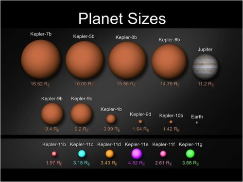 Planet sizes 500x375 A new Earth like planet found by NASA