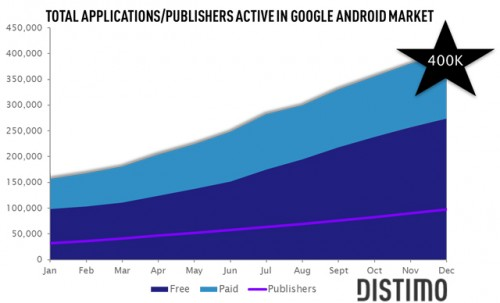 android market 500x303 Android market now has over than 400000 apps